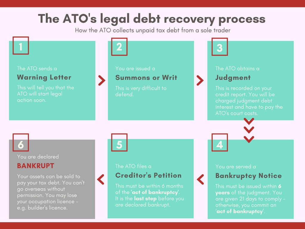 If You Still Dont Pay Your Tax Debt Then The ATO Can Take Following Steps To Recover Amount From These Ultimately End Up In